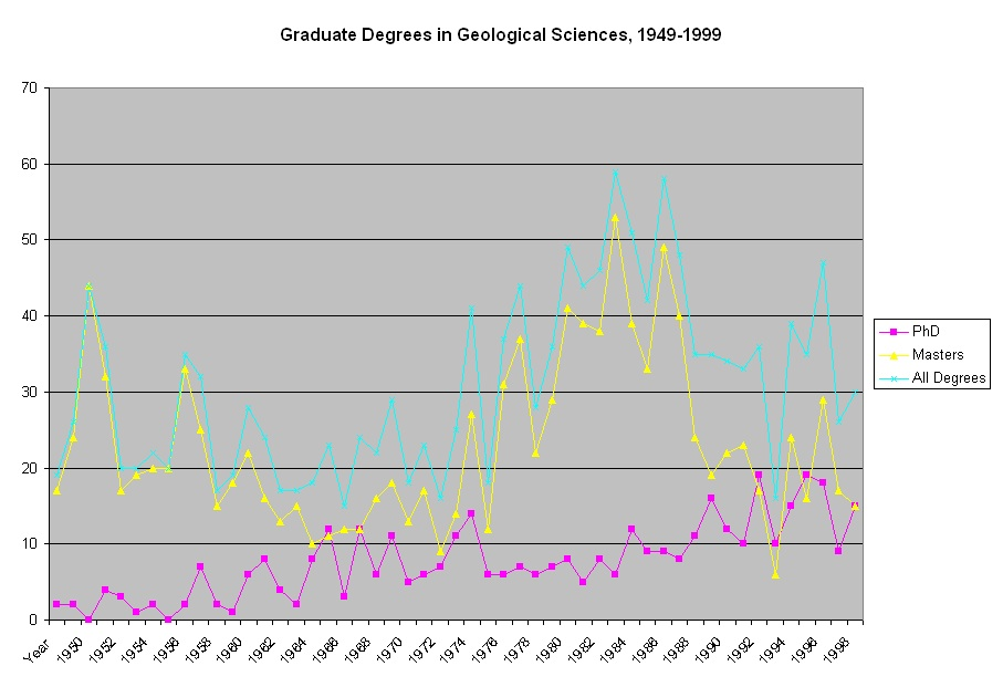 Graph of total MA and PhD graduates by year