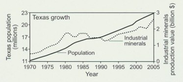 Texas growth line chart
