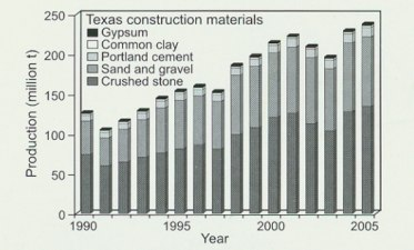 Texas construction materials graph